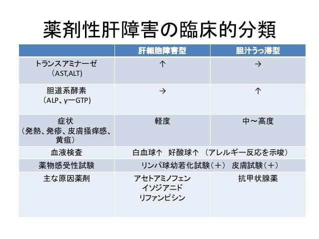肝細胞障害型と胆汁うっ滞型のと特徴の比較