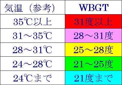 暑さ指数による4段階の日常生活・運動の注意を説明する図