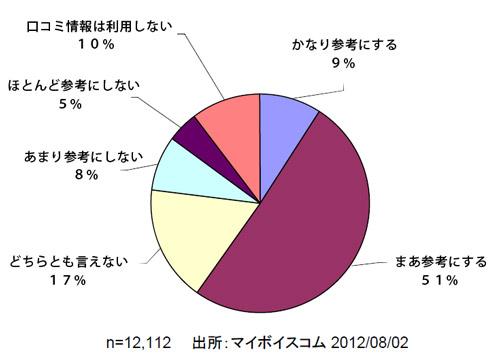口コミに関する世論調査の結果