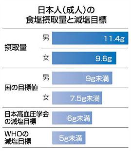 日本人の塩分摂取量と減塩目標