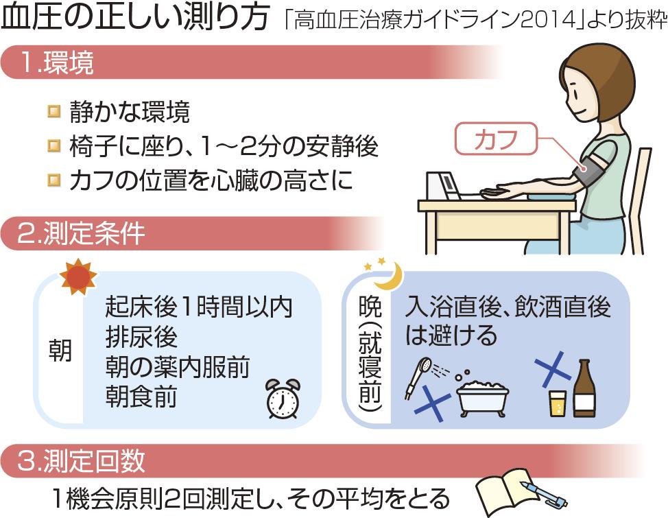 血圧の正しい測定法