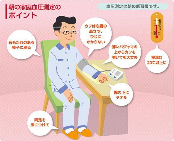 朝の血圧測定のポイント