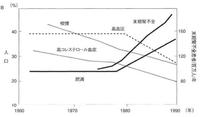 肥満の人と末期腎不全の患者さんの一致した増加傾向を示すグラフ