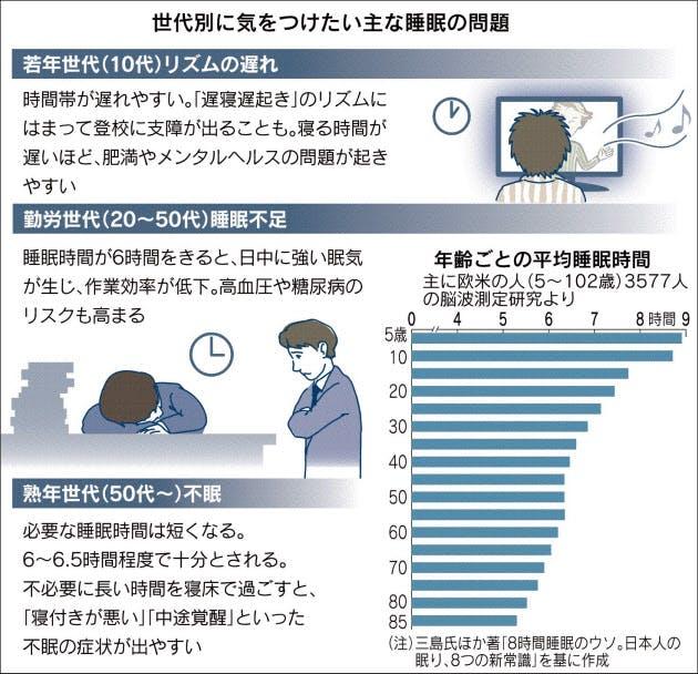 世代別の睡眠に関する問題をまとめた図