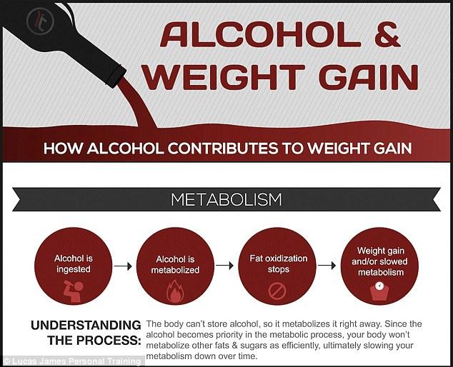酒を飲むと太る理由の説明