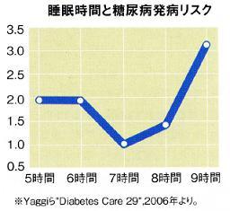 睡眠時間の長さと糖尿病発症率の関係