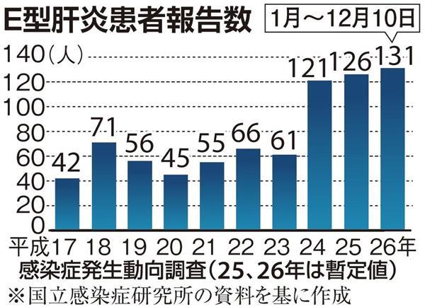 日本における毎年報告されたE型肝炎患者数