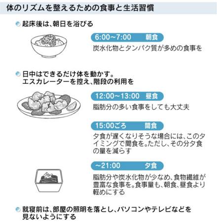 体のリズムを整えるための食事と生活習慣