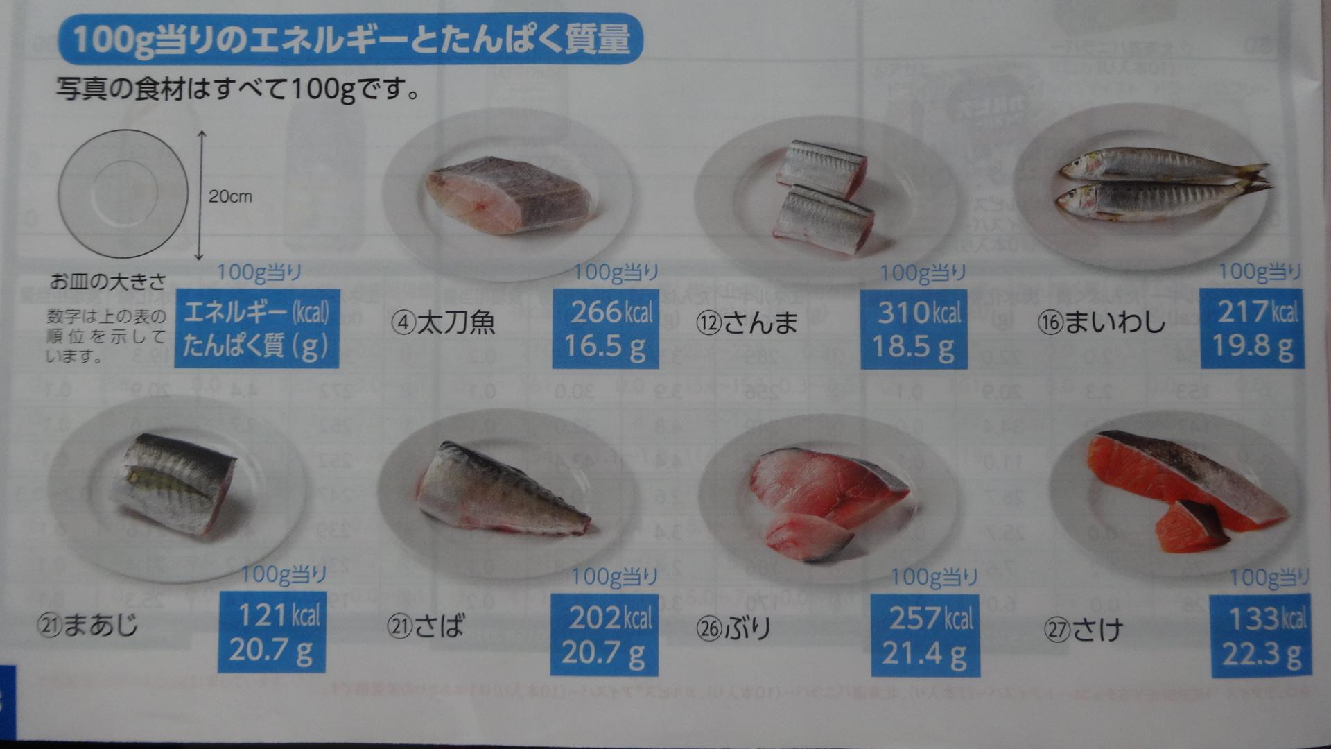 さまざまな魚介類のカロリー