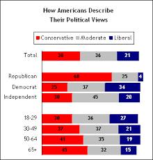 アメリカで年齢層が上がるに連れて保守党の支持者の割合が増えることを示すグラフ