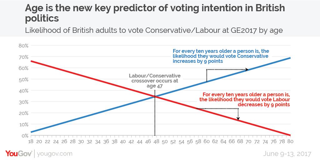 イギリスで47歳を境にして保守の支持がリベラルのそれを上回るようになることを示すグラフ