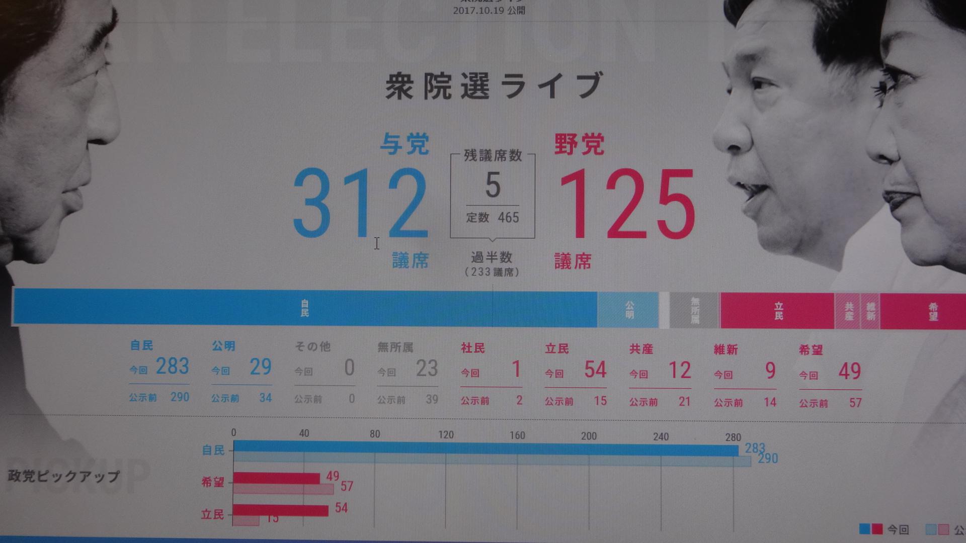衆議院選挙の結果を示す画面