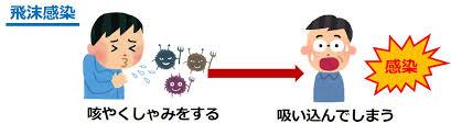 飛沫感染の説明図