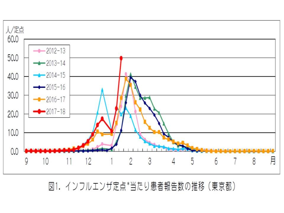 2万人を超える患者さんがインフルエンザを発症したことを示すグラフ