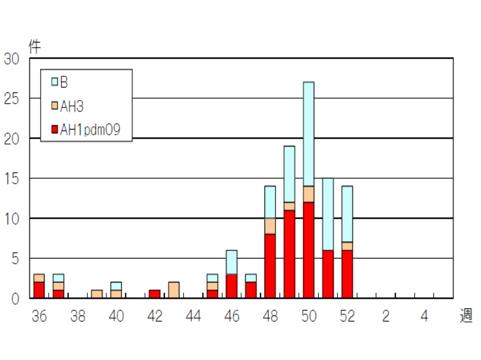 B型の多さを示すグラフ
