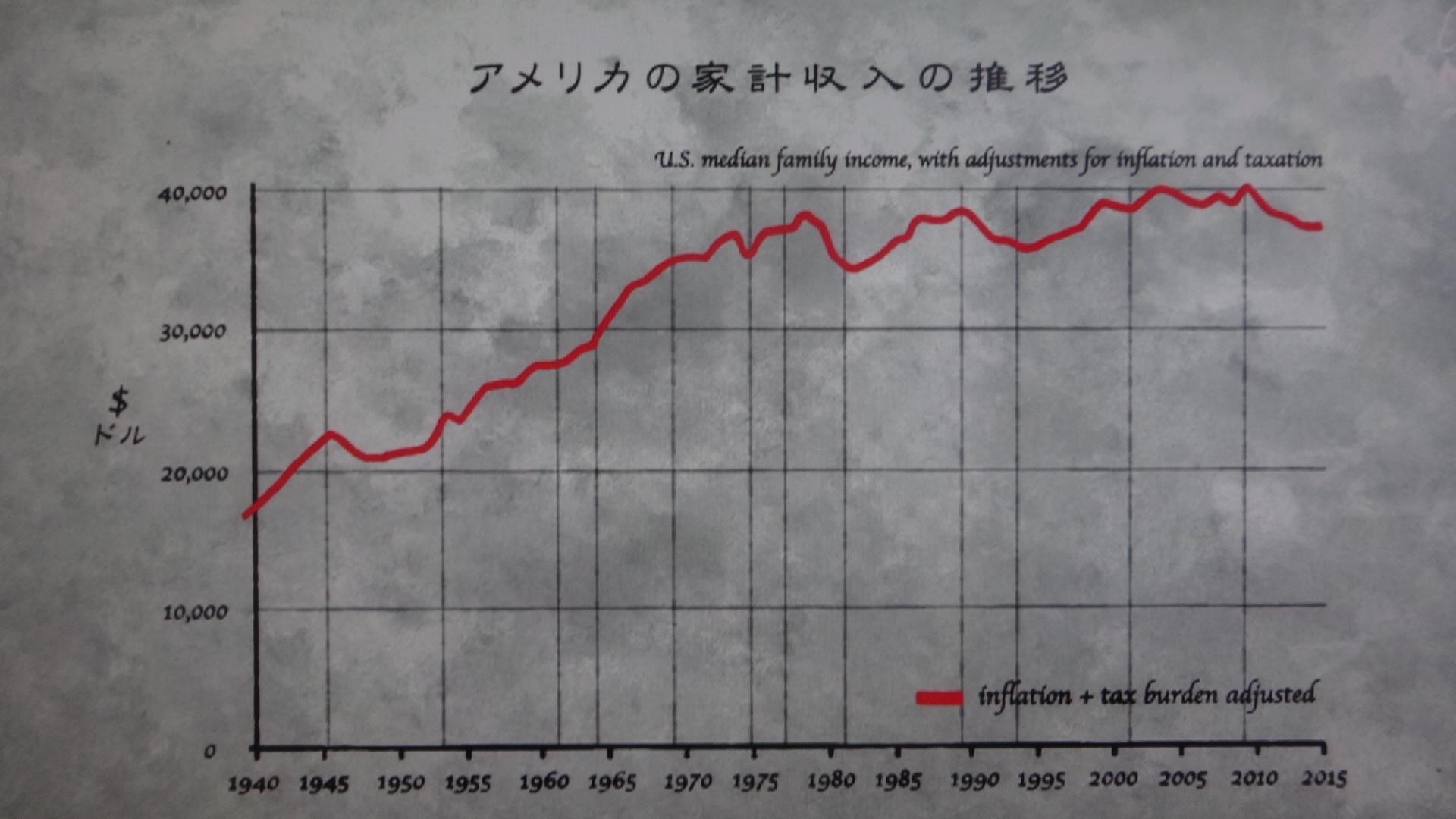 実質賃金が増えていないことを示すグラフ