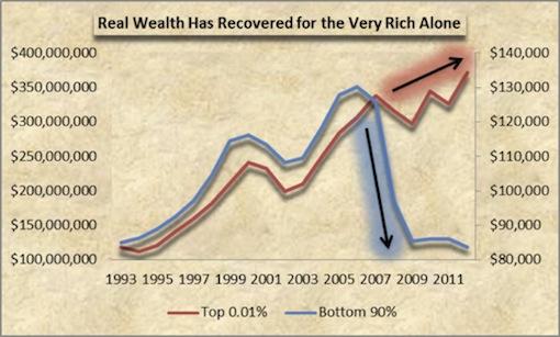 年々拡大する貧富の格差を示したグラフ