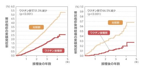 ワクチン接種による効果を示すグラフ