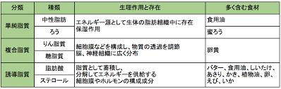 脂質の分類と機能をまとめた表