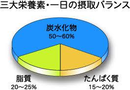 日本で推奨されている三大栄養素比率を示すグラフ