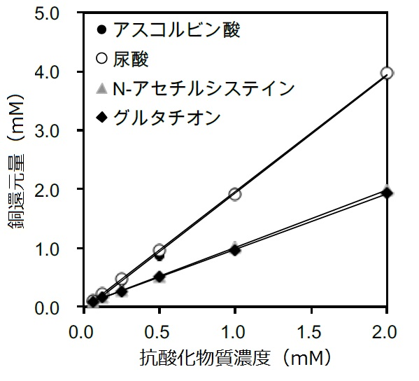 尿酸の抗酸化作用の強さ
