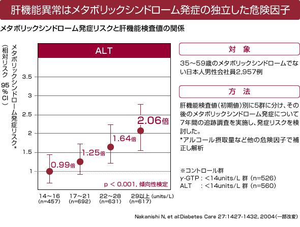 ALTが上昇するとメタボリック症候群の有病率が増えることを示したグラフ