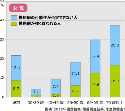 女性の年代別の糖尿病患者数を示すグラフ