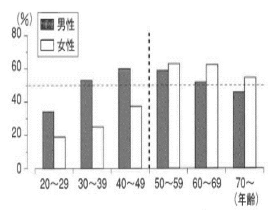 年代別の脂質異常症患者の割合の男女の違いを示すグラフ