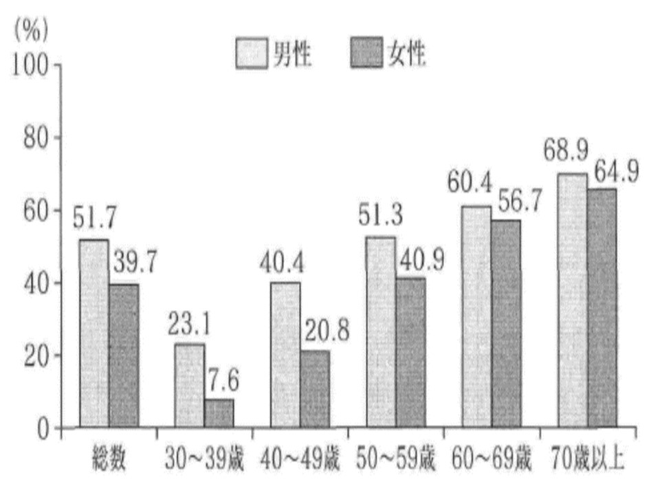 年代別の高血圧患者の割合の男女の違いを示すグラフ