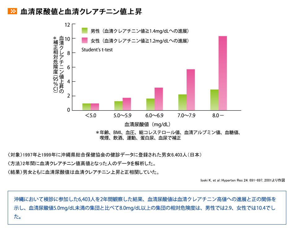 尿酸値とクレアチニン値の相関を示すグラフ