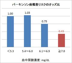 尿酸値とパーキンソン病発症率の関係