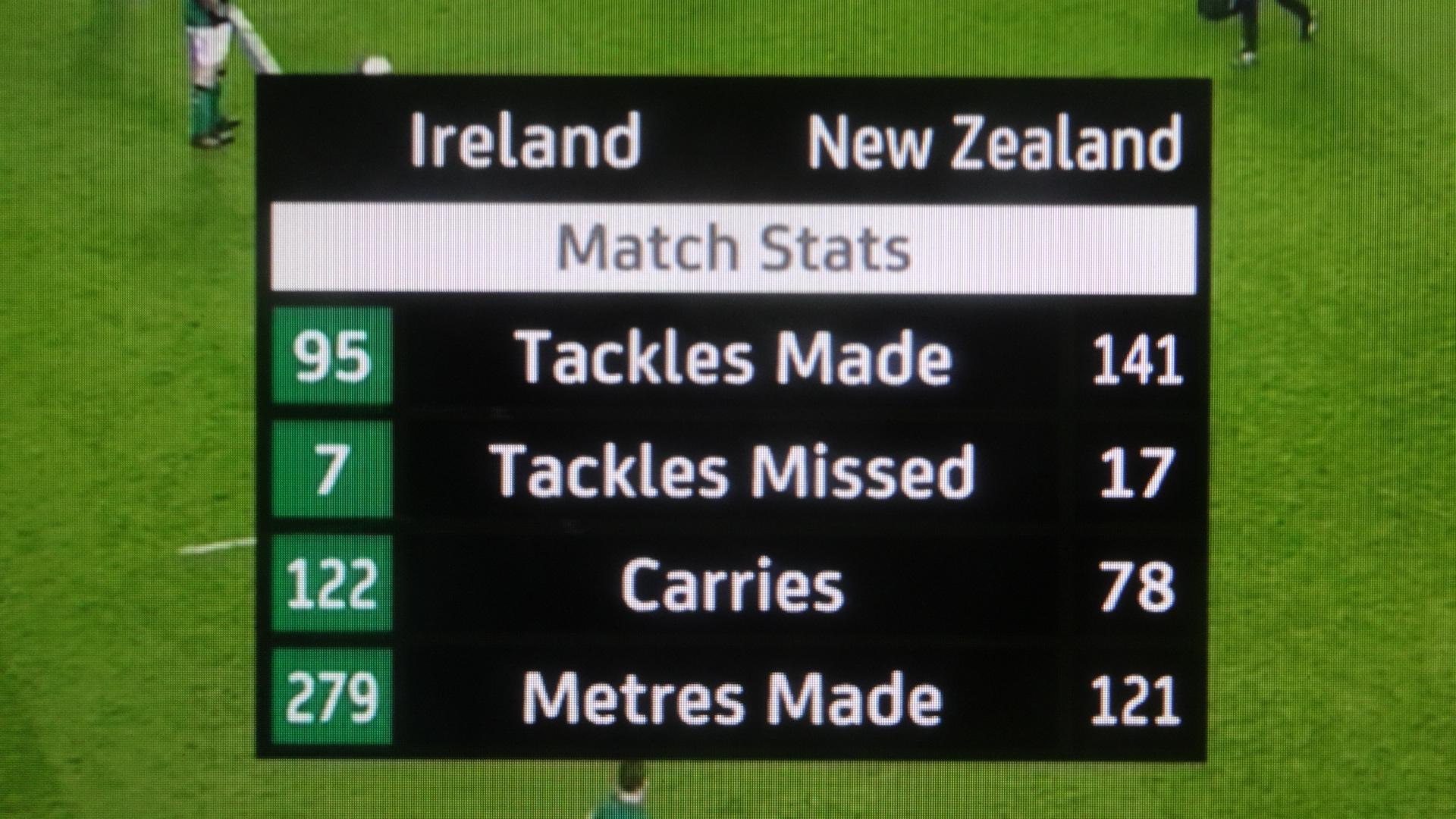 両チームのゲームの内容を示す表