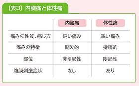 内臓痛と体性痛の差異を示す表