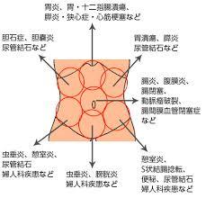 腹部の痛みの場所から病気が疑われる臓器を示した図