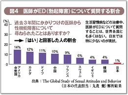 日本の医師の多くはEDについて患者さんに質問しないことを示したグラフ