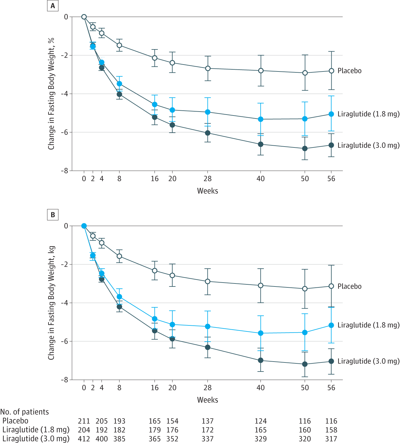 減量のために運動しても 20週間以上経過すると 効果は予想を下回ることを示すグラフ
