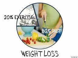 体重減少には運動より食事が大切なことを示すグラフ