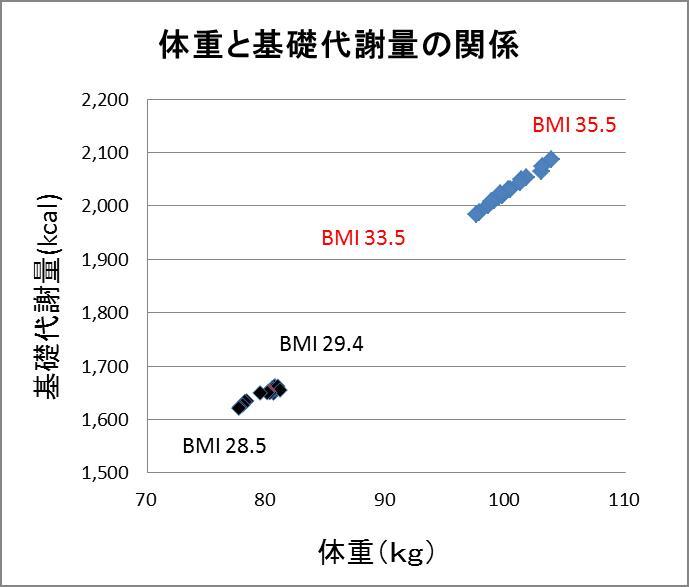 体重が減ると基礎代謝量が減ることを示すグラフ