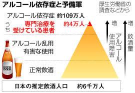 アルコール依存症 予備軍の人の数を示すグラフ