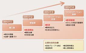 入院治療の3段階を示す図
