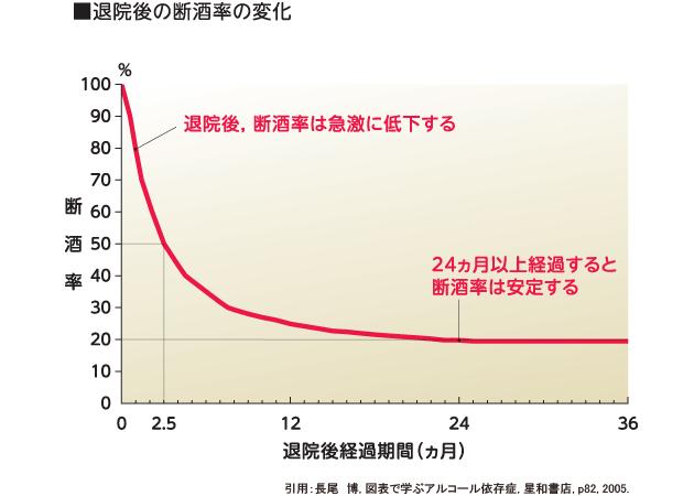 治療1年後の断酒率は30%程度に過ぎないことを示すグラフ