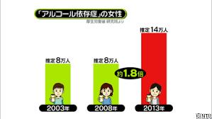 女性のアルコール依存症が年々増加していることを示すグラフ