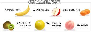 1日の果物摂取の目安量を示した図