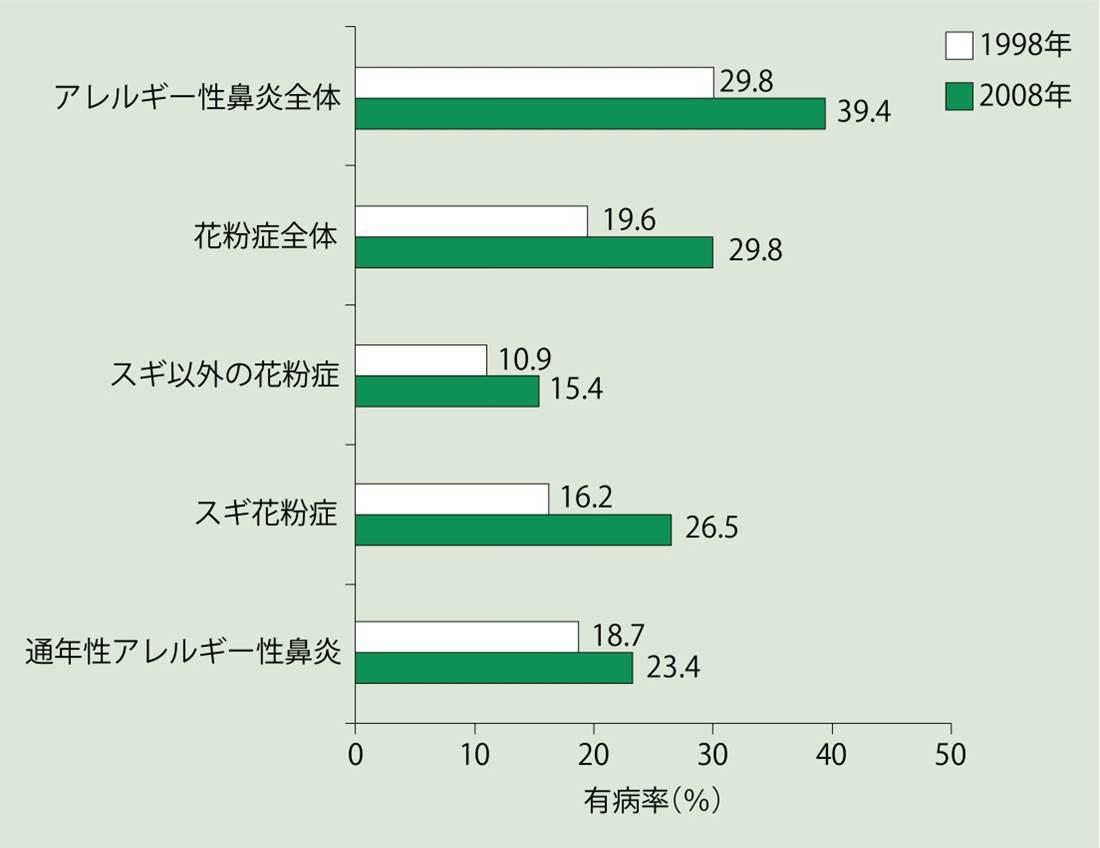 アレルギー性鼻炎・花粉症の増加傾向を示すグラフ