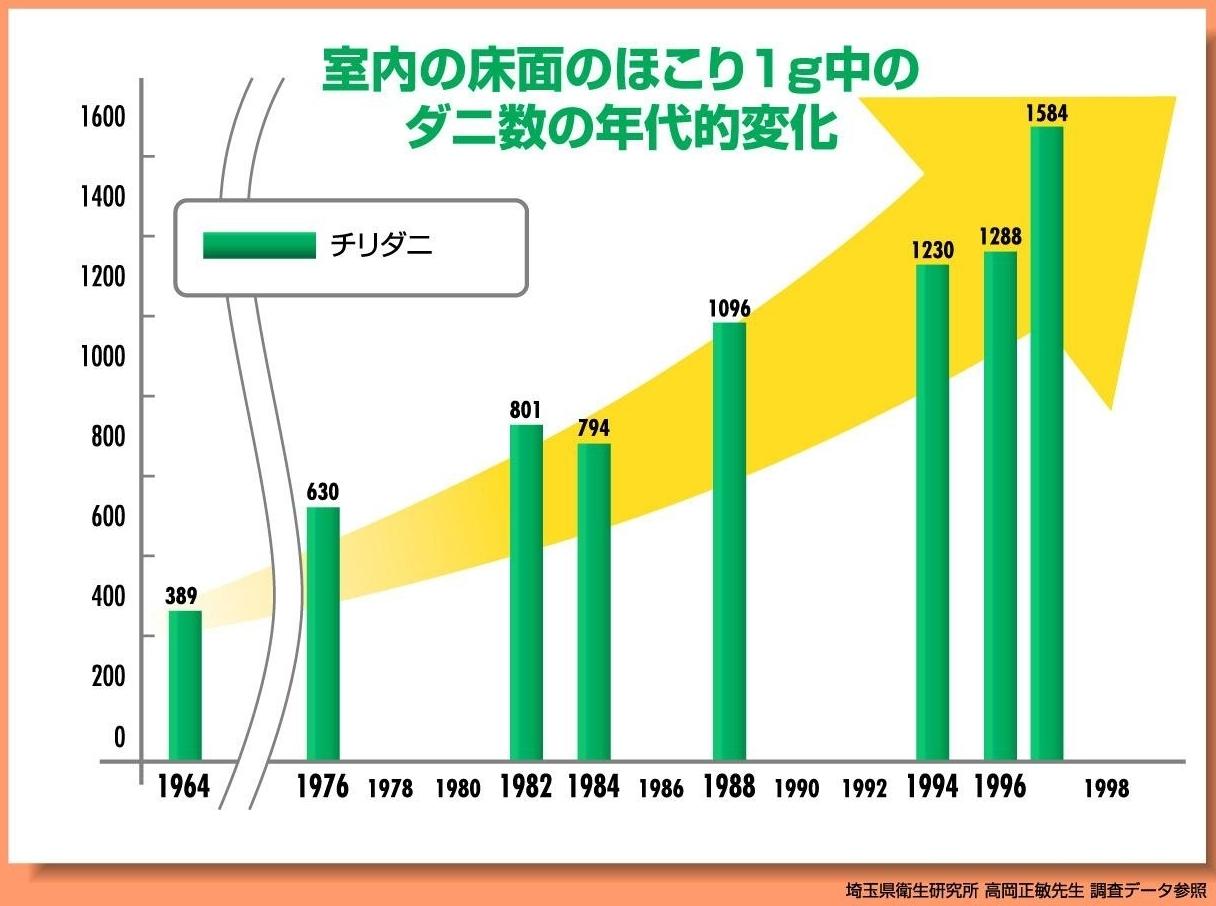 ダニ数の経年的増加を示すグラフ