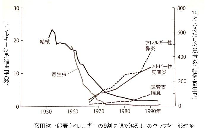 昔に比べ 感染症が減り アレルギーが増えたことを示すグラフ