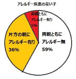 かなり遺伝率が高いことを示すグラフ2