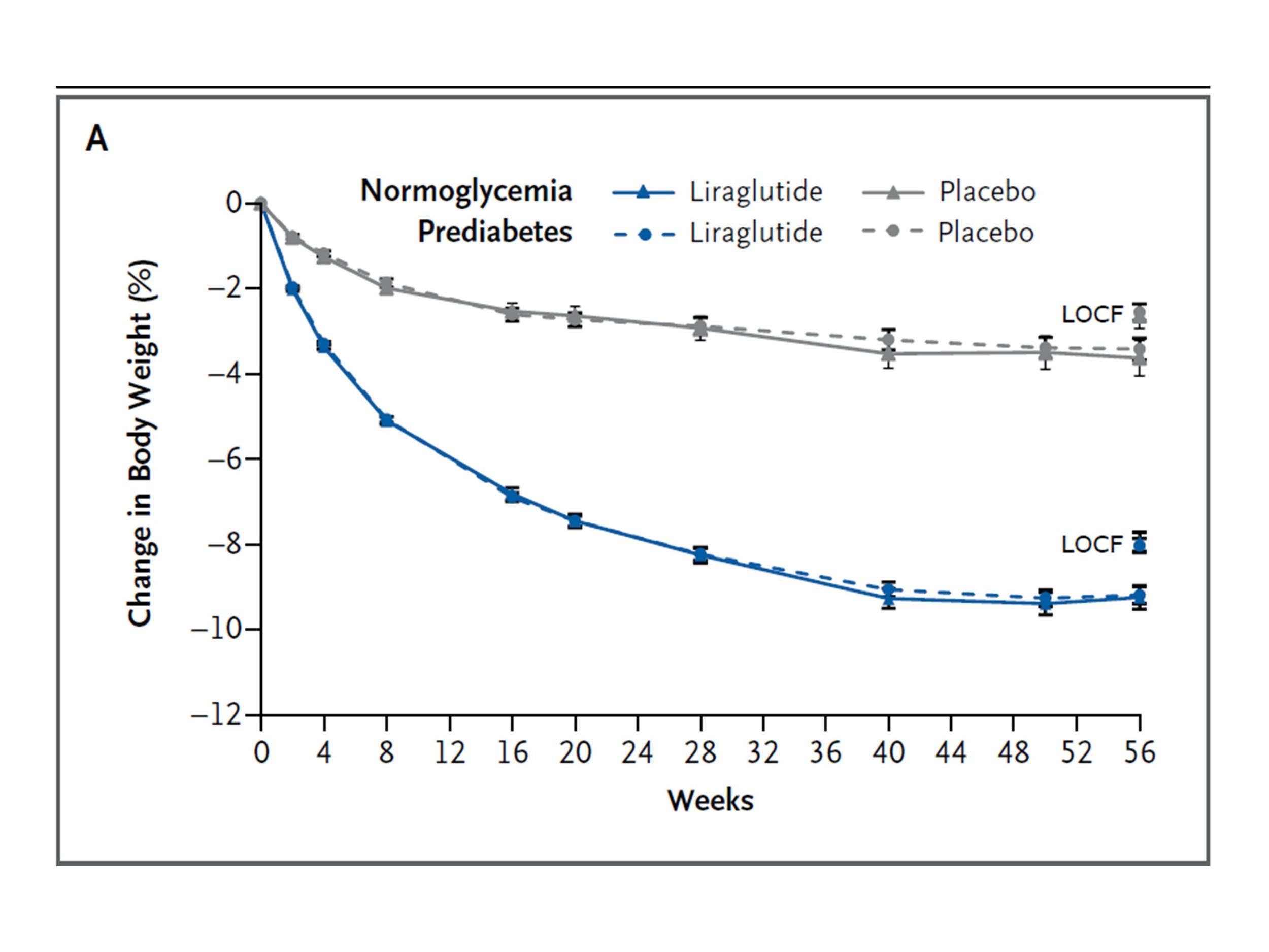 Liraglutideによる減量効果を示すグラフ