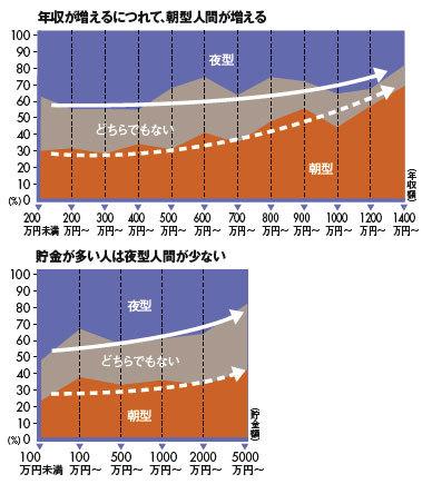 朝型 夜型の年収 貯蓄額の比較