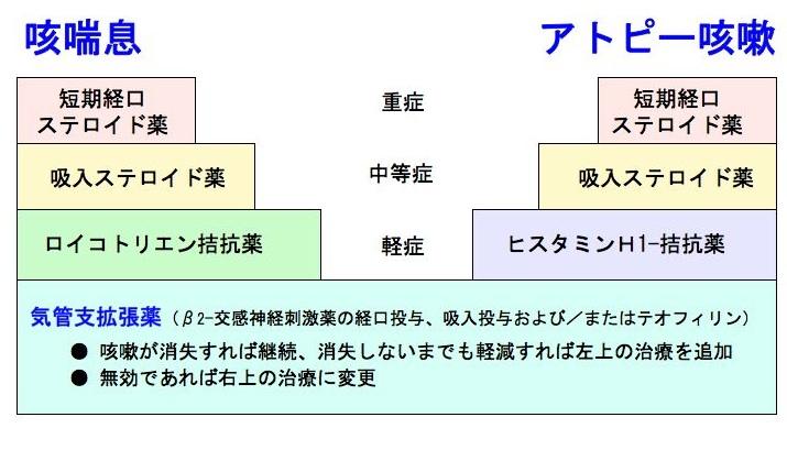 アトピー性咳嗽と咳喘息の治療法の差異を示す図